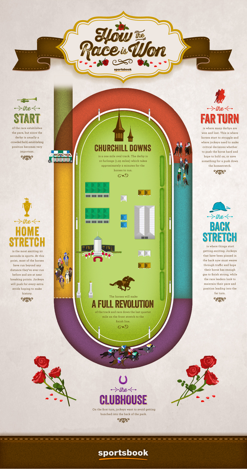 KENTUCKY DERBY INFO - HOW THE RACE IS WON